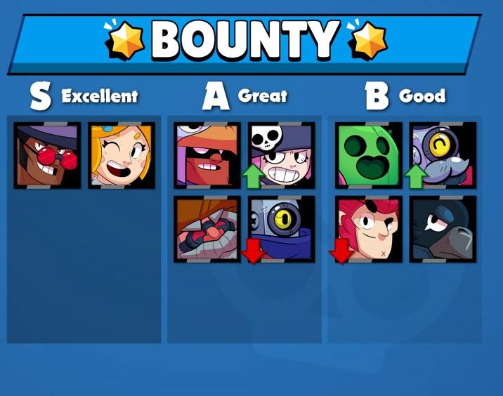 Melhores Brawlers para o Bounty