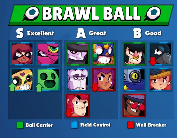 Melhores Brawlers para o Brawl Ball