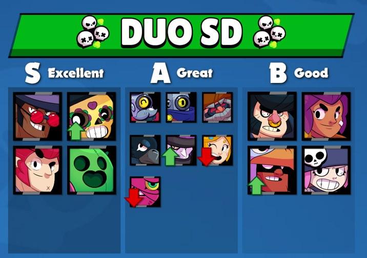 Melhor Brawlers Showdown Duo - Brawl Stars Dicas