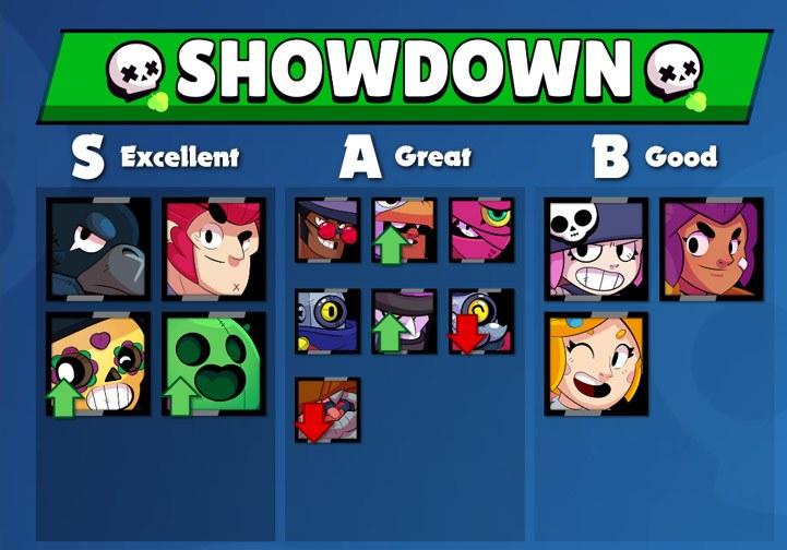 Melhores Brawlers para o Showdown