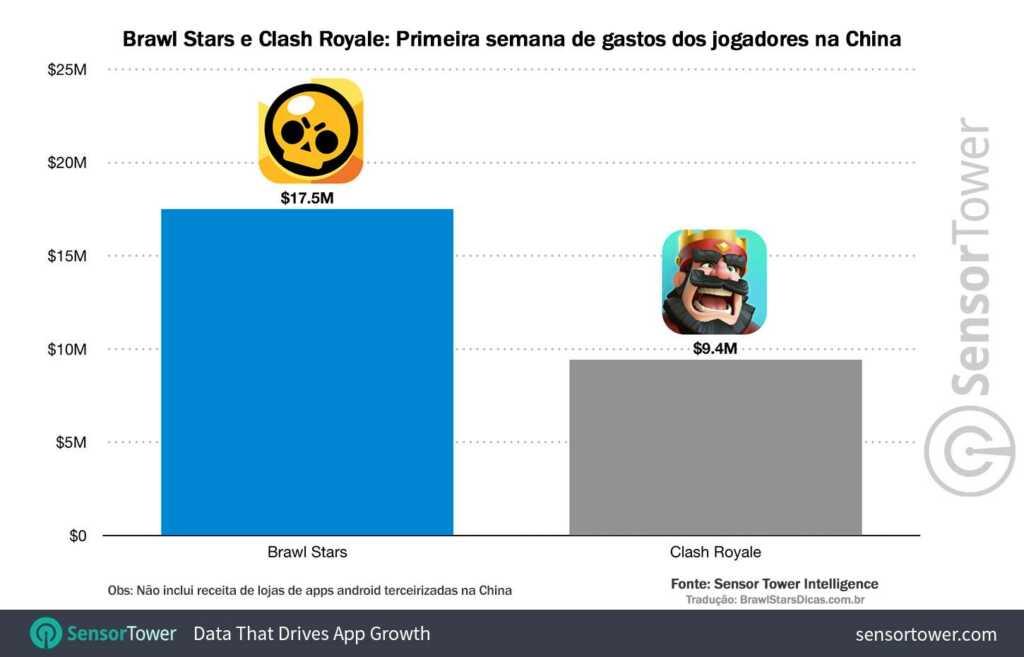 Gráfico comparativo Lançamento do Brawl Stars e Clash Royale na China